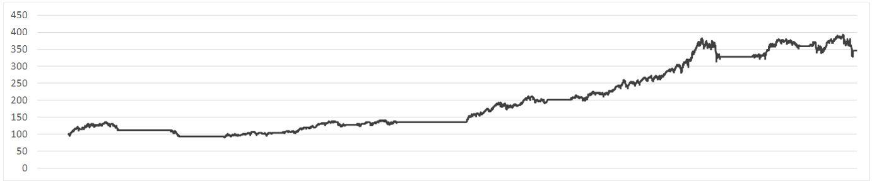Renditen Overlaymodell Moving Average