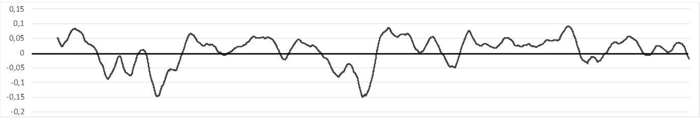 Signale Auswertung Overlaymodell Moving Average