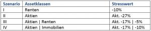 Tabelle Stresstest ABV