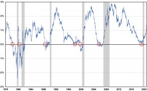Zinsstrukturkurve